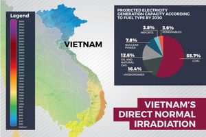 Nhà đầu tư ngoại ồ ạt nhảy vào điện mặt trời Việt Nam
