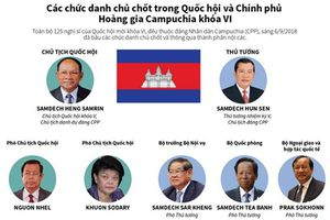 Các chức danh chủ chốt trong Quốc hội và Chính phủ Hoàng gia Campuchia