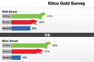 Giới chuyên gia và nhà đầu tư đều lạc quan về vàng trong tuần tới