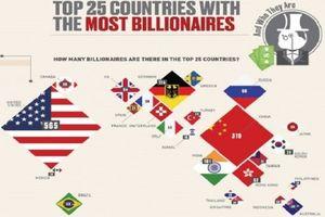 Nếu Trung Quốc có tỷ lệ tỷ phú như Hồng Kông, thế giới sẽ có 12.575 tỷ phú