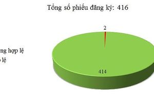 Ngày 19/03: Có 2/416 thông báo mời thầu, thông báo mời chào hàng chưa hợp lệ