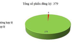 Ngày 20/03: Có 4/379 thông báo mời thầu, thông báo mời chào hàng chưa hợp lệ