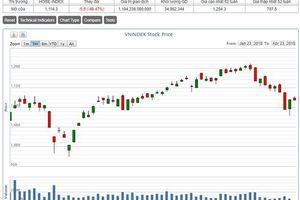 Nhà đầu tư lại ồ ạt tháo chạy phiên đầu tuần, VN-Index mất mốc hỗ trợ 1.080 điểm
