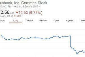 Facebook và Mark Zuckerburg thiệt hại gần 50 tỷ USD