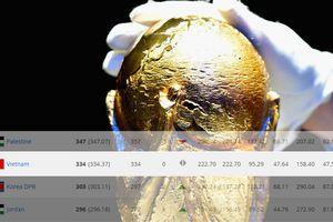 Bảng xếp hạng FIFA: Việt Nam áp sát top 100, vẫn số 1 khu vực Đông Nam Á