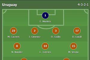 Thông tin mới nhất về đội tuyển Uruguay trước trận Uruguay vs Pháp tối nay (06/7)