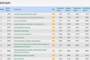 ĐH Quốc gia Hà Nội thăng hạng trở lại vị trí số 1 Việt Nam trong xếp hạng Webometrics thế giới