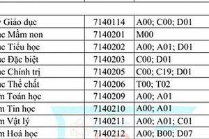 Điểm chuẩn ĐH Sư phạm TP HCM từ 16-22,5 điểm