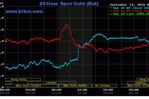 Giá vàng thế giới vừa tăng đã giảm