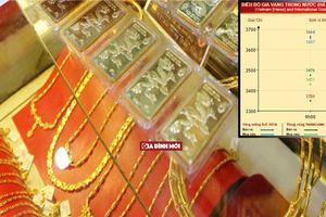 Cập nhật giá vàng ngày 17/9: Giá giảm nhẹ, nhà đầu tư 'án binh bất động'