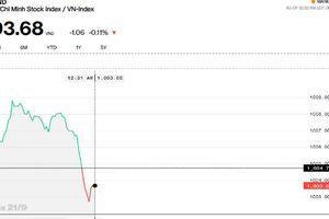 Chứng khoán sáng 21/9: VN-Index phải quay lại kiểm nghiệm ngưỡng 1.000 điểm