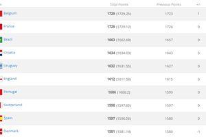 Lần đầu tiên xuất hiện hai đội cùng đứng đầu bảng xếp hạng FIFA