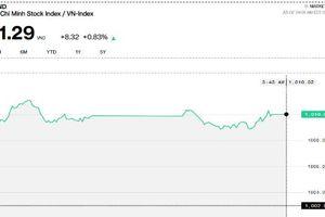 Chứng khoán chiều 24/9: Phiên thứ 3 liên tiếp VN-Index đóng cửa trên 1.000 điểm