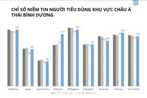 Chỉ số niềm tin của người tiêu dùng Việt Nam tiếp tục tăng cao