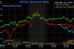 Giá vàng hôm nay nhích nhẹ nhưng chưa đủ hút nhà đầu tư