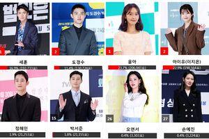 Kết quả bình chọn 'Asia Artist Awards 2018' ngày 5: Có thay đổi nhưng Idol vẫn lấn át diễn viên tên tuổi
