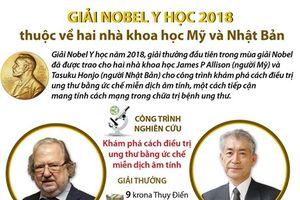 Thông tin về chủ nhân Giải Nobel Y học năm 2018