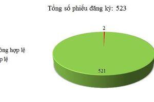 Ngày 02/10: Có 2/523 thông báo mời thầu, thông báo mời chào hàng chưa hợp lệ
