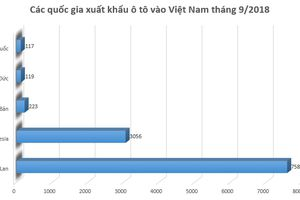 Ô tô nhập khẩu từ Indonesia và Thái Lan có giá bán thấp nhất