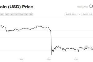 Sau ngày dài ảm đạm, giá Bitcoin và tiền ảo bất ngờ rớt thảm