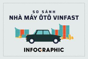 Nhà máy VinFast có quy mô như thế nào so với khu vực?