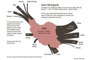 Mỹ tung đòn đưa xuất khẩu dầu Iran về 0