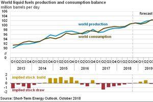 Sản lượng khai thác dầu mỏ thế giới đạt mức kỷ lục với 100 triệu thùng/ngày