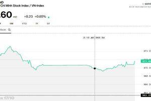 Chứng khoán chiều 17/10: Nhiều cổ phiếu đã tự tin tăng mạnh hơn