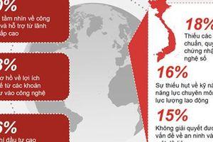 Các doanh nghiệp Việt Nam đón chờ CMCN 4.0 một cách tích cực