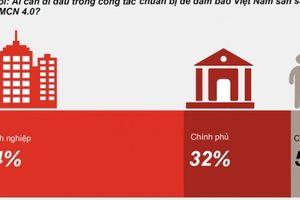 Doanh nghiệp là người tiên phong để Việt Nam sẵn sàng cho CMCN 4.0
