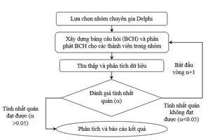 Một số giải pháp ứng phó đối với các nhân tố rủi ro chính làm tăng chi phí xây dựng trong các dự án giao thông đường bộ ở Việt Nam