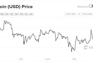 Luẩn quẩn kéo dài, liệu Bitcoin và tiền ảo có sụp đổ?