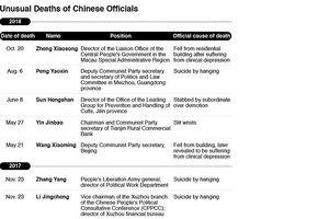 Tỷ lệ cao các quan chức Trung Quốc tự sát vì trầm cảm