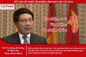 Kết quả lấy phiếu tín nhiệm: Phó Thủ tướng Phạm Bình Minh nhận 377 phiếu tín nhiệm cao
