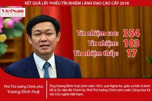 Kết quả lấy phiếu tín nhiệm: Phó Thủ tướng Vương Đình Huệ nhận 354 phiếu tín nhiệm cao