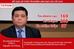 Kết quả lấy phiếu tín nhiệm Bộ trưởng Nguyễn Chí Dũng: Hơn 34,8% tín nhiệm cao
