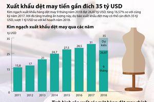 Xuất khẩu dệt may tiến gần đích 35 tỷ USD