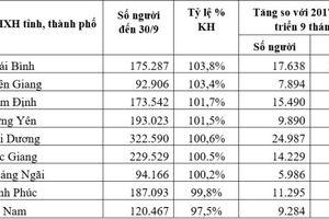 9 tỉnh, thành phố có tốc độ phát triển BHXH bắt buộc tích cực nhất