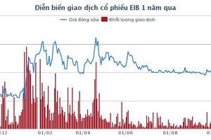 Eximbank giảm mạnh chi phí dự phòng đẩy lợi nhuận tăng vọt 1,4 lần trong 9 tháng