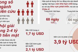 'Hiệu quả sử dụng vốn lưu động của doanh nghiệp Việt đang tụt hậu'