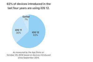 Có bao nhiêu thiết bị của Apple cài đặt iOS 12?
