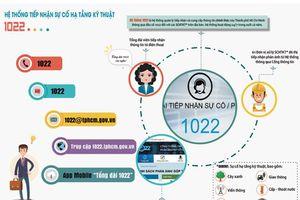 Người dân TP.HCM có thể phản ánh sự cố hạ tầng kỹ thuật qua FanPage Facebook 1022