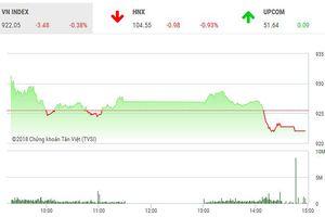 Phiên chiều 6/11: Sức cầu yếu, VN-Index quay đầu giảm điểm