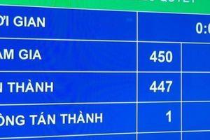 99,33% đại biểu Quốc hội bỏ phiếu tán thành nghị quyết quan trọng