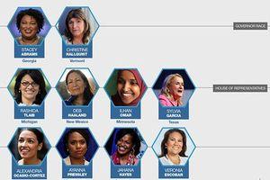 Những người phụ nữ lịch sử trong cuộc bầu cử giữa kỳ Mỹ