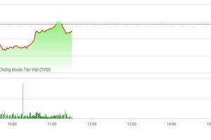 Chứng khoán sáng 12/11: Kéo mạnh SAB, VN-Index 'suýt' xanh