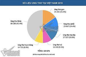 Ung thư ở Việt Nam: Những con số phải 'giật mình'