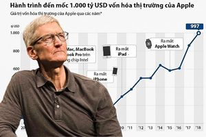 Những con số khủng khẳng định vị trí của gã khổng lồ công nghệ Apple trong năm 2018