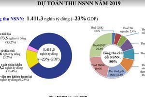 Công khai báo cáo Ngân sách dành cho công dân về dự toán NSNN