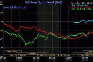 Giá vàng hôm nay: Đảo chiều tăng nhẹ
